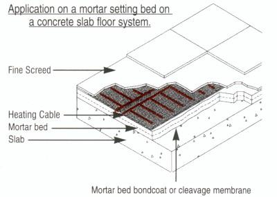 Bathroom Flooring Suitable For Underfloor Heating